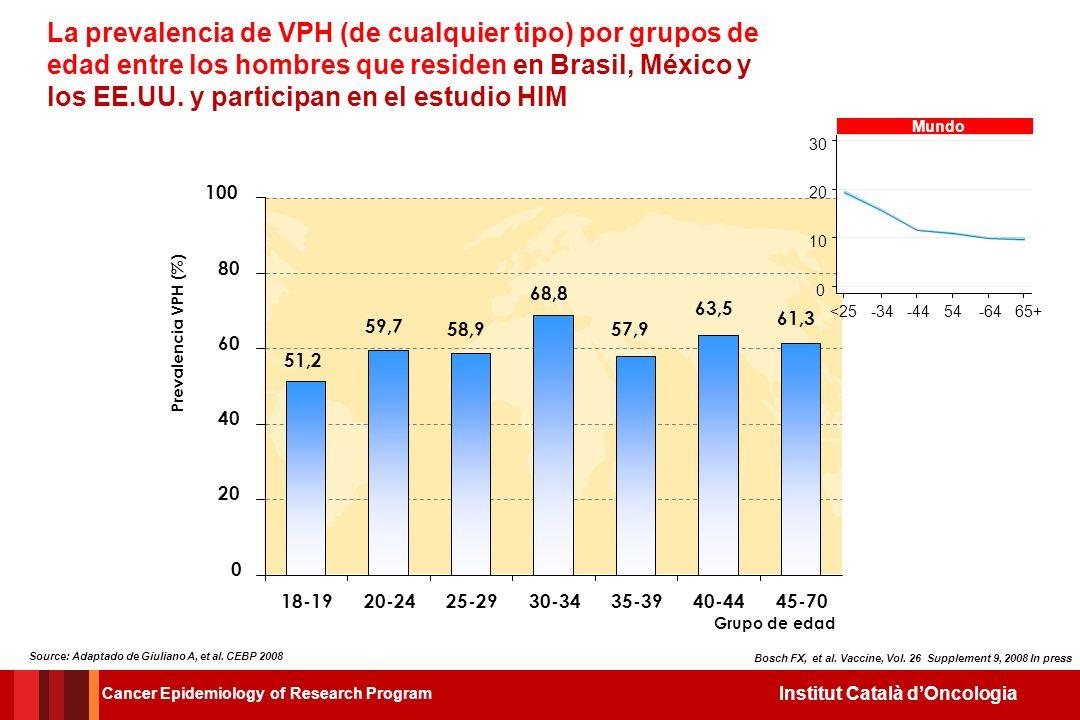 La prevalencia de VPH (de cualquier tipo) por grupos de