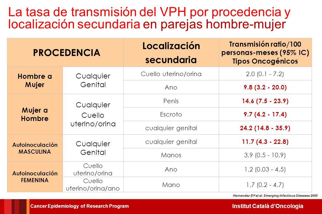 La tasa de transmisión del VPH por procedencia y localización secundaria en parejas hombre-mujer