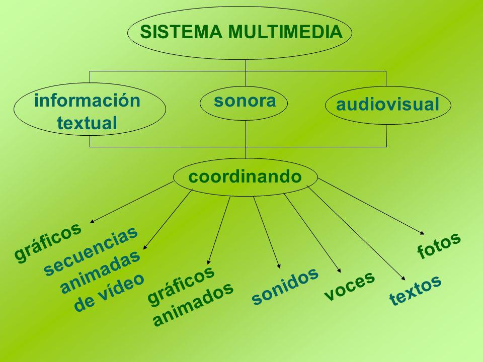 SISTEMA MULTIMEDIA información textual. sonora. audiovisual. coordinando. gráficos. fotos. secuencias.