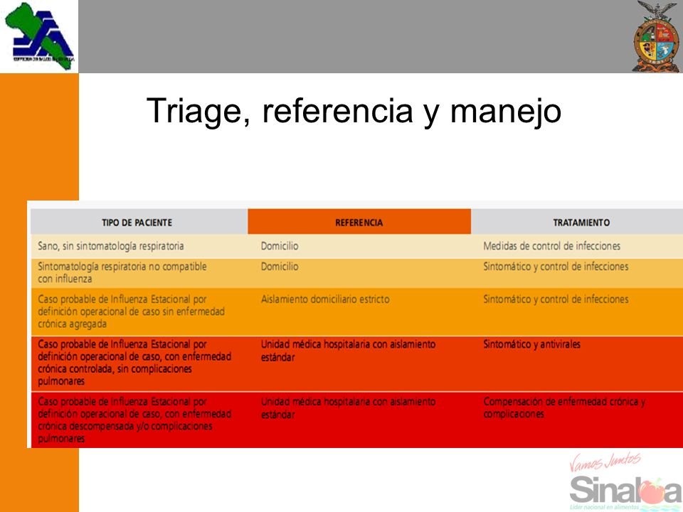 Triage, referencia y manejo