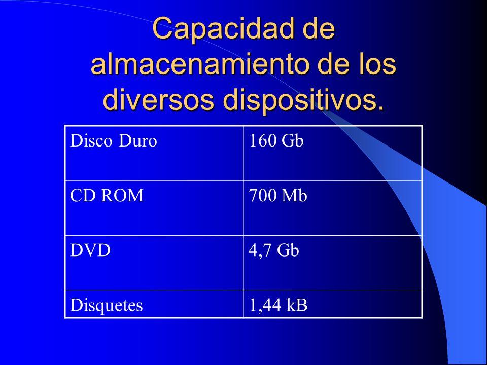 Capacidad de almacenamiento de los diversos dispositivos.