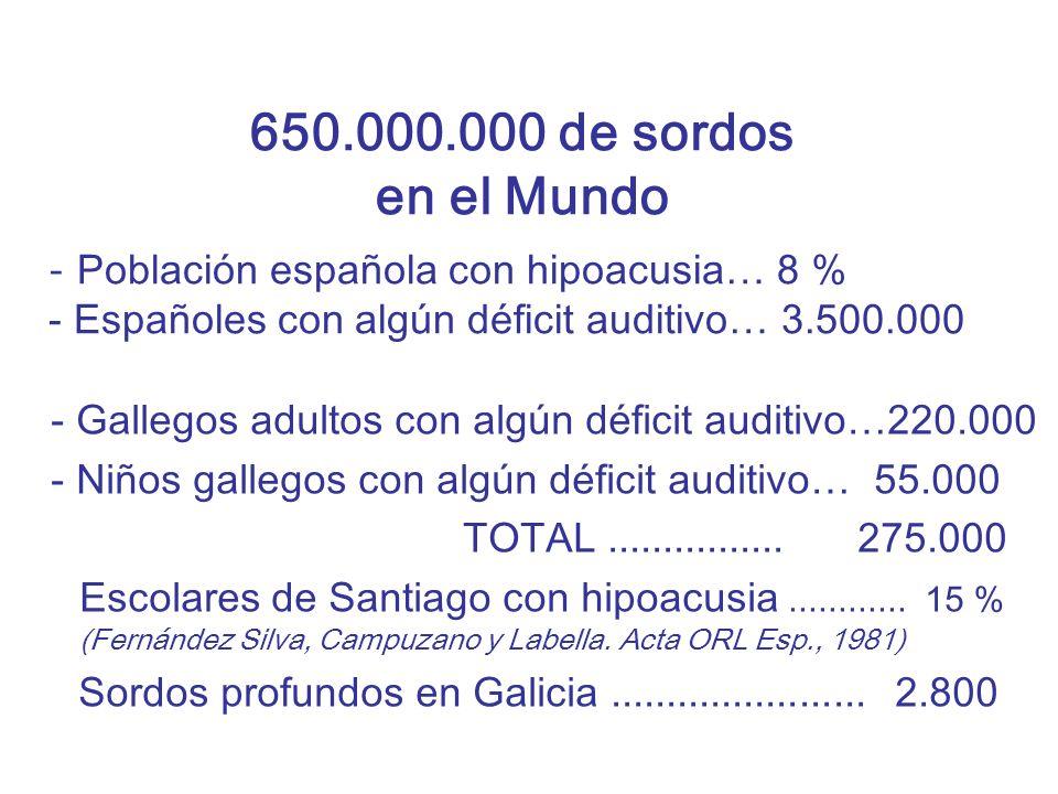 650.000.000 de sordos en el Mundo Población española con hipoacusia… 8 % - Españoles con algún déficit auditivo… 3.500.000.