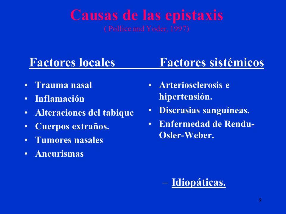 Causas de las epistaxis ( Pollice and Yoder, 1997) Factores locales Factores sistémicos