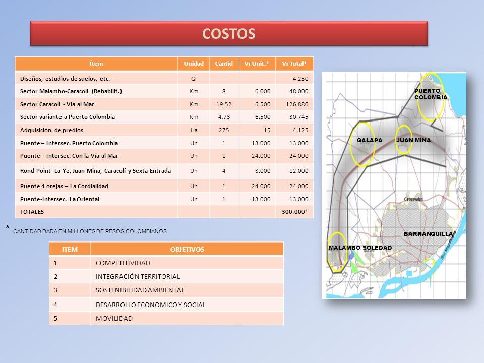 COSTOS * CANTIDAD DADA EN MILLONES DE PESOS COLOMBIANOS ITEM OBJETIVOS