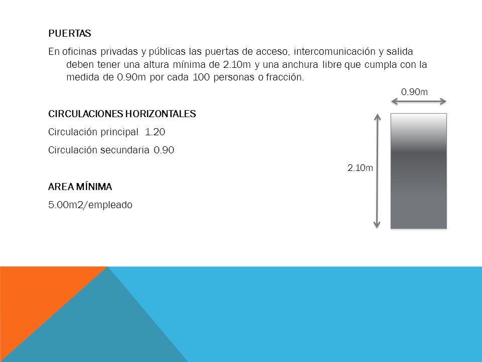 PUERTAS En oficinas privadas y públicas las puertas de acceso, intercomunicación y salida deben tener una altura mínima de 2.10m y una anchura libre que cumpla con la medida de 0.90m por cada 100 personas o fracción. CIRCULACIONES HORIZONTALES Circulación principal 1.20 Circulación secundaria 0.90 AREA MÍNIMA 5.00m2/empleado