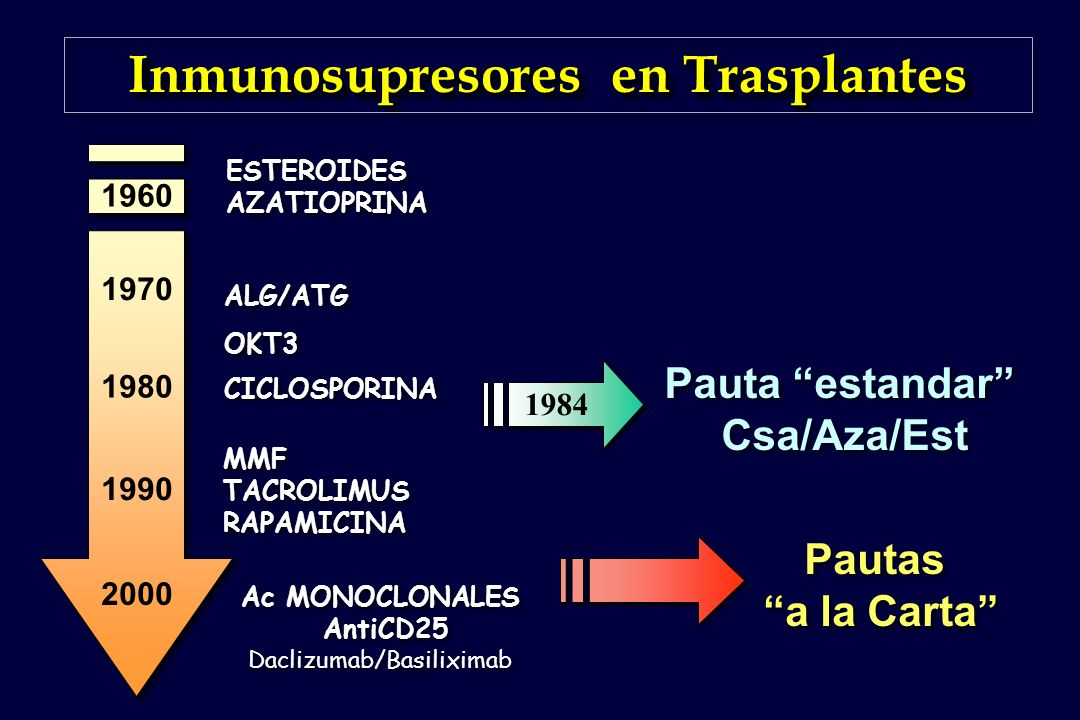 Inmunosupresores en Trasplantes
