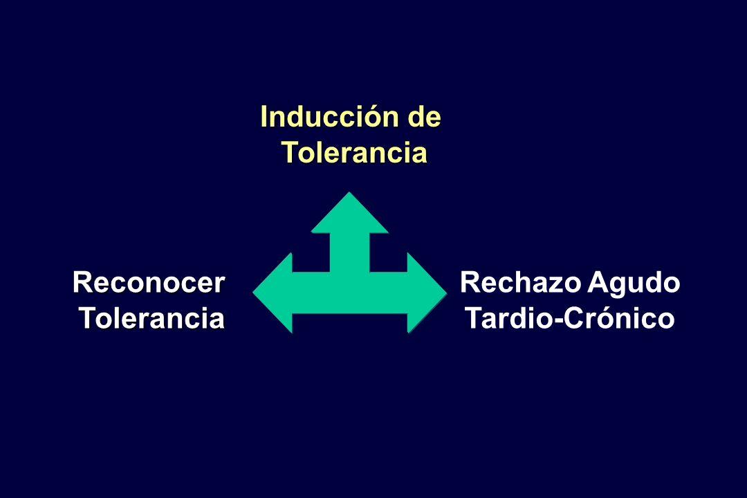 Inducción de Tolerancia Reconocer Rechazo Agudo Tardio-Crónico