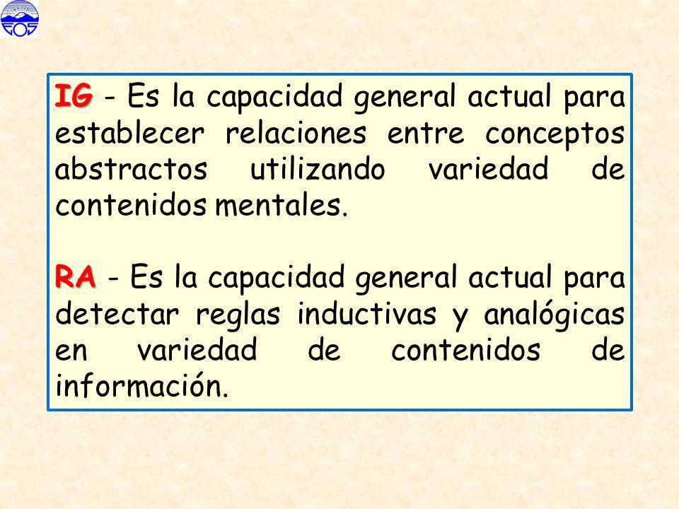 IG - Es la capacidad general actual para establecer relaciones entre conceptos abstractos utilizando variedad de contenidos mentales.
