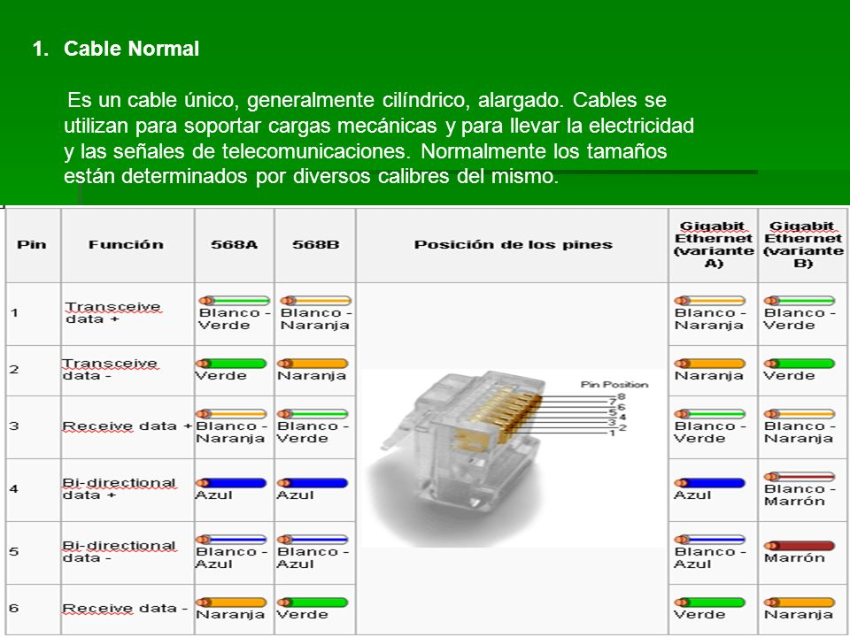 Cable Normal
