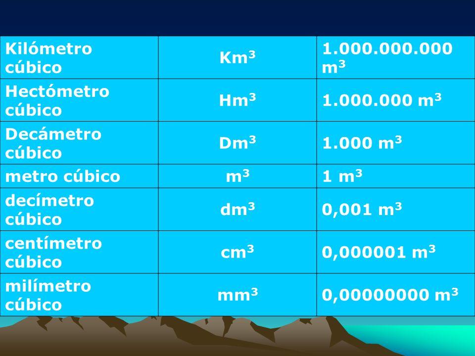 Kilómetro cúbico Km3 1.000.000.000 m3 Hectómetro cúbico Hm3