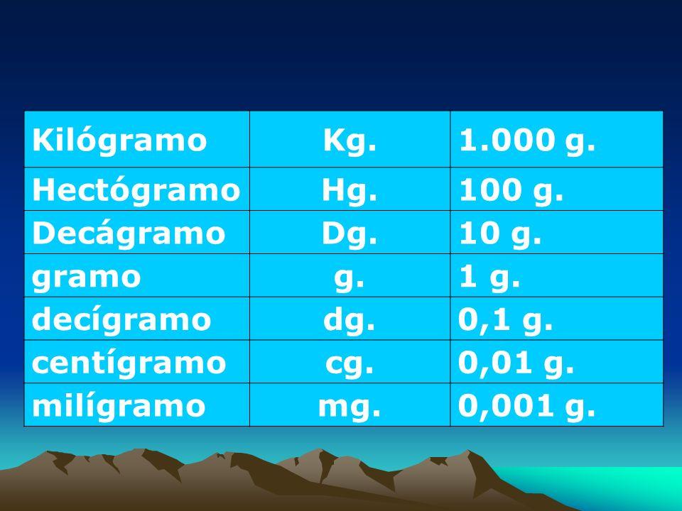 Kilógramo Kg. 1.000 g. Hectógramo Hg. 100 g. Decágramo Dg. 10 g. gramo