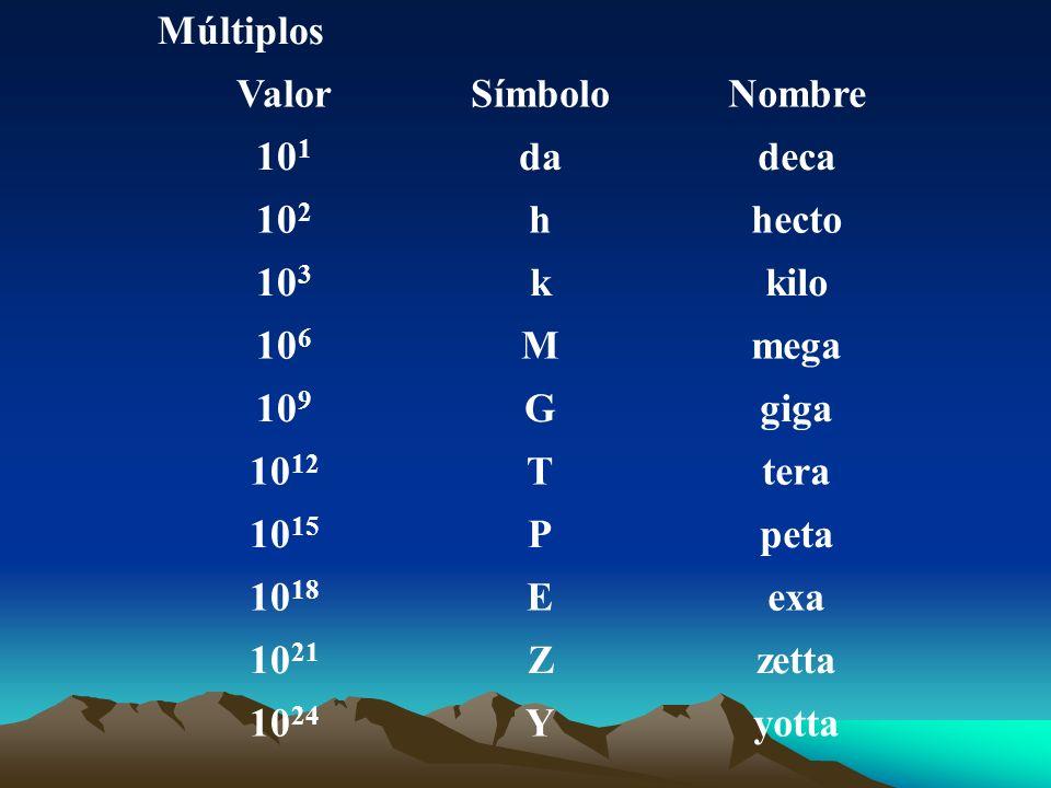 Múltiplos Valor. Símbolo. Nombre. 101. da. deca. 102. h. hecto. 103. k. kilo. 106. M. mega.