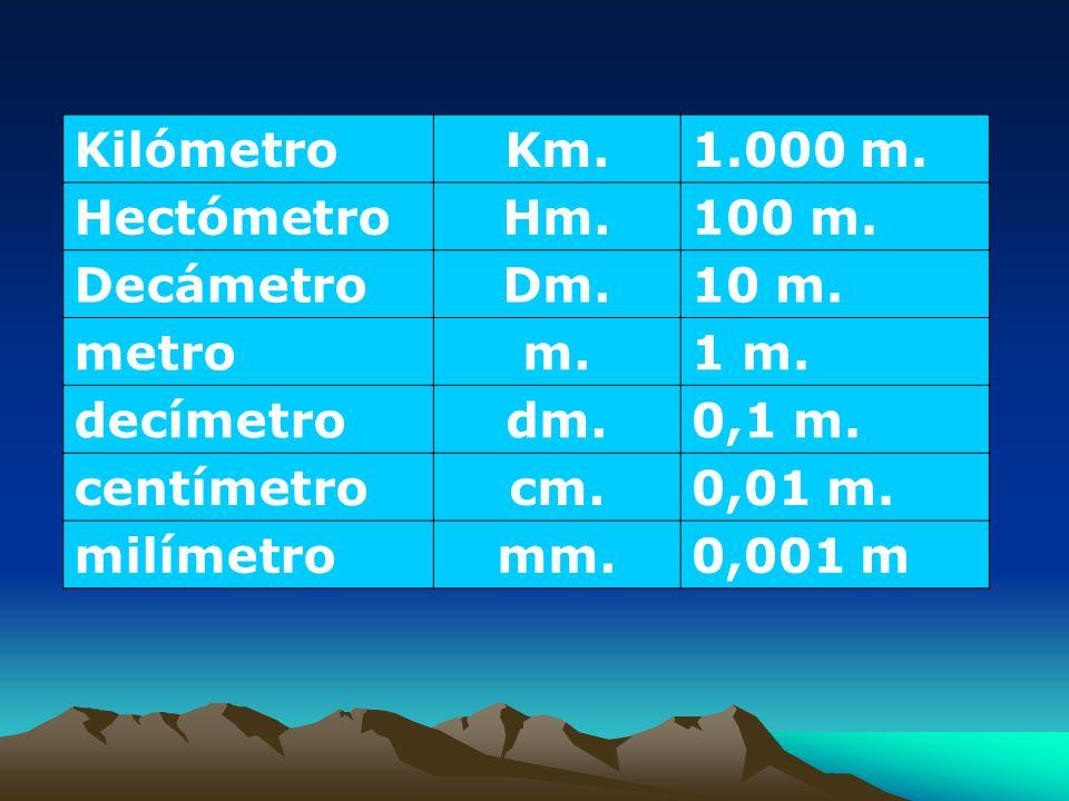 Kilómetro Km. 1.000 m. Hectómetro Hm. 100 m. Decámetro Dm. 10 m. metro