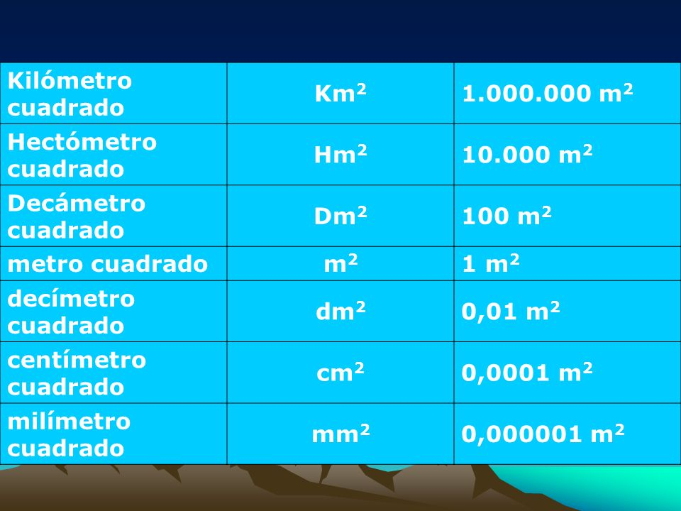 Kilómetro cuadrado Km2 1.000.000 m2 Hectómetro cuadrado Hm2 10.000 m2