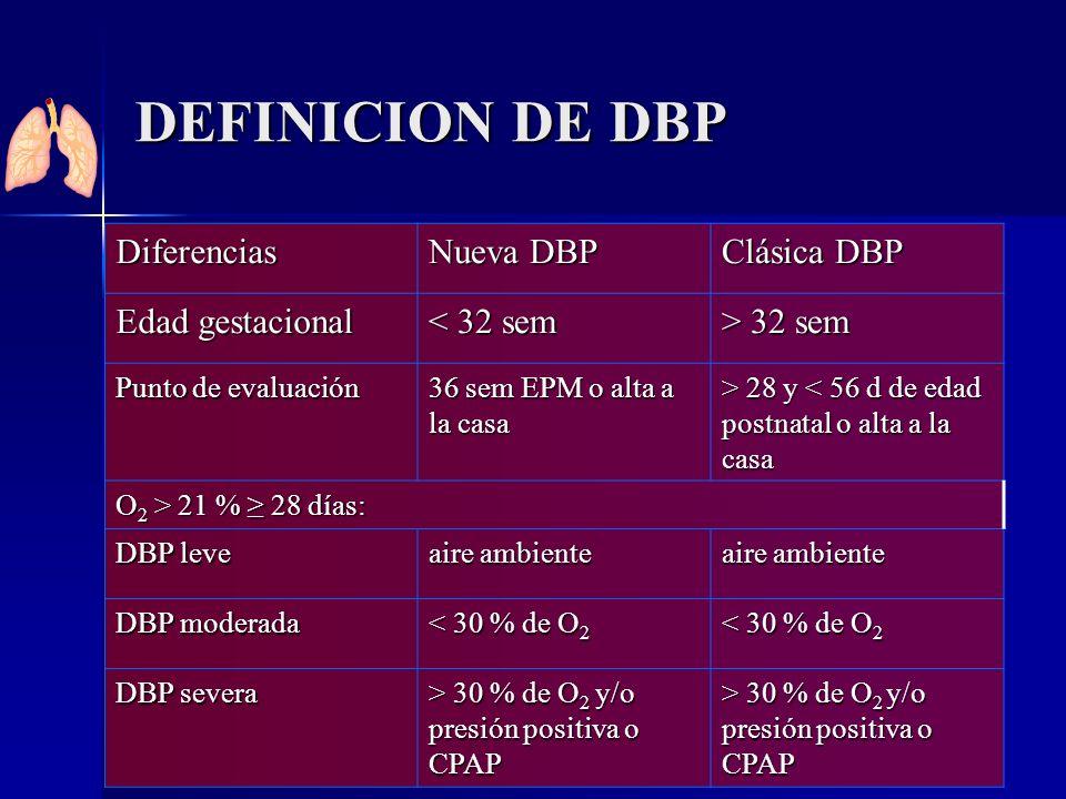 DEFINICION DE DBP Diferencias Nueva DBP Clásica DBP Edad gestacional