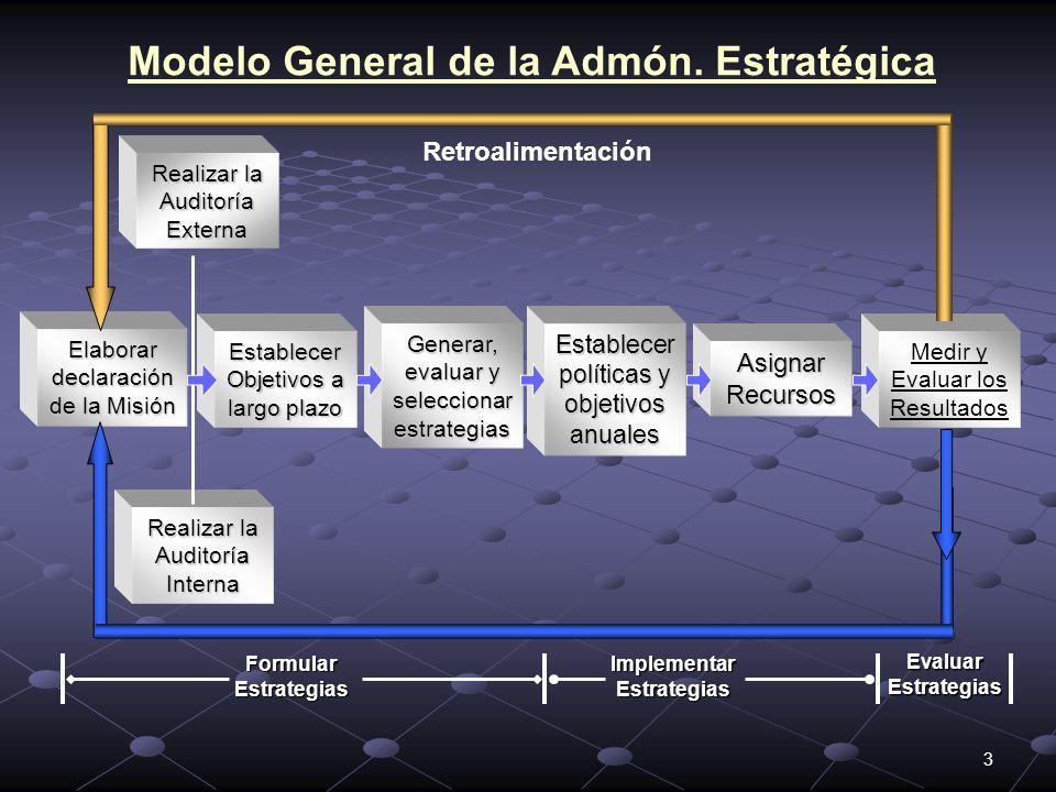Modelo General de la Admón. Estratégica Implementar Estrategias