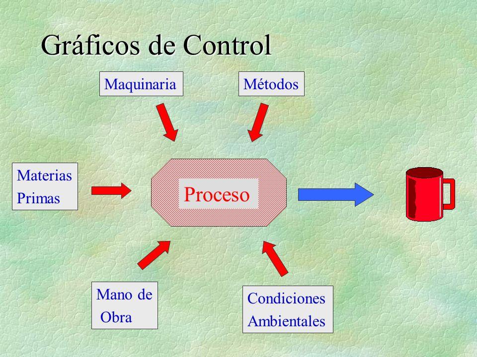 Gráficos de Control Proceso Maquinaria Métodos Materias Primas Mano de