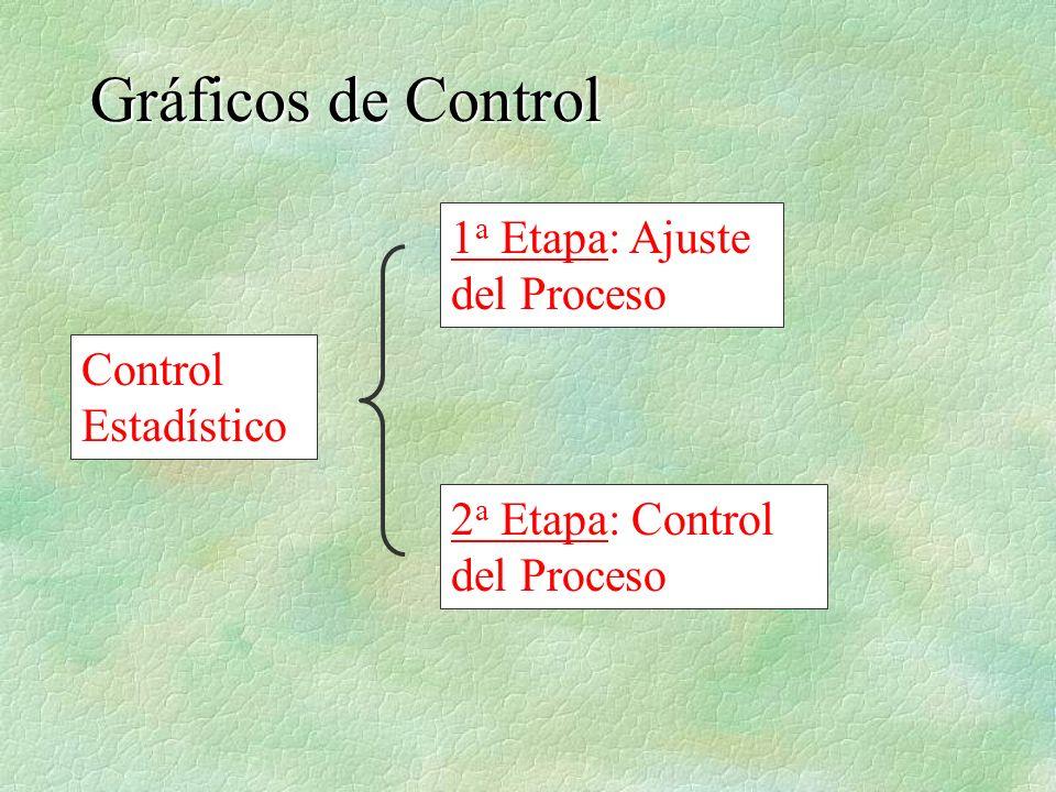 Gráficos de Control 1a Etapa: Ajuste del Proceso Control Estadístico