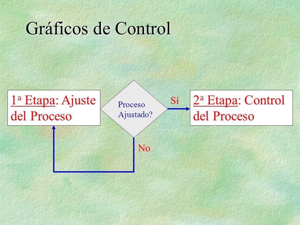 Gráficos de Control 1a Etapa: Ajuste del Proceso