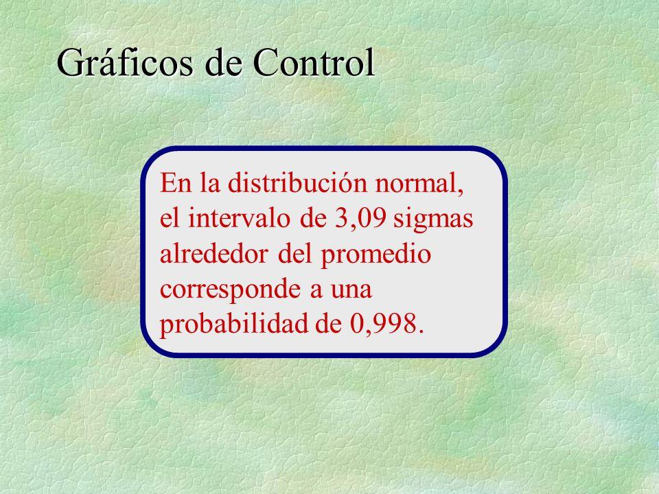 Gráficos de Control En la distribución normal, el intervalo de 3,09 sigmas alrededor del promedio corresponde a una probabilidad de 0,998.