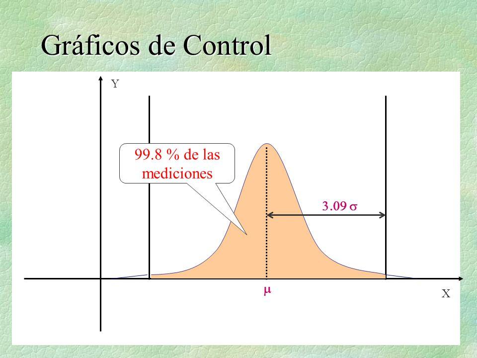 Gráficos de Control Y 99.8 % de las mediciones 3.09 s m X