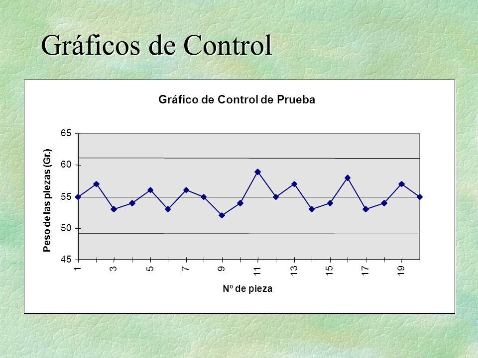 Gráficos de Control Gráfico de Control de Prueba 65 60 55