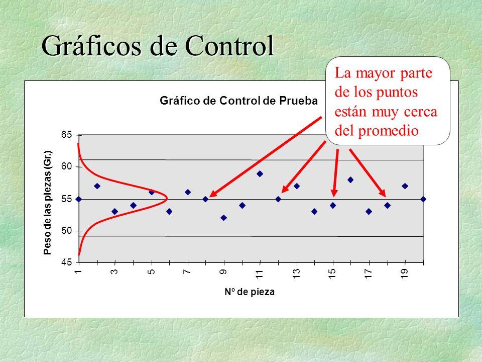 Gráficos de ControlLa mayor parte de los puntos están muy cerca del promedio. Gráfico de Control de Prueba.