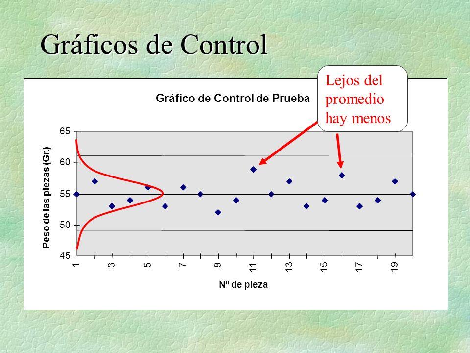 Gráficos de Control Lejos del promedio hay menos