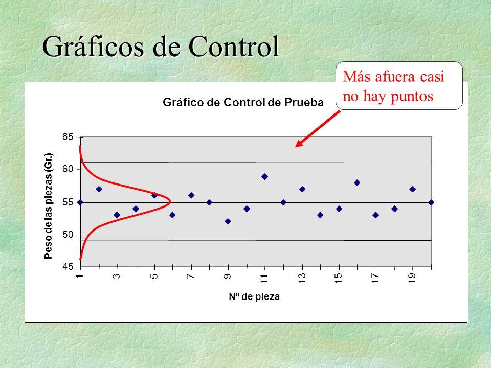 Gráficos de Control Más afuera casi no hay puntos