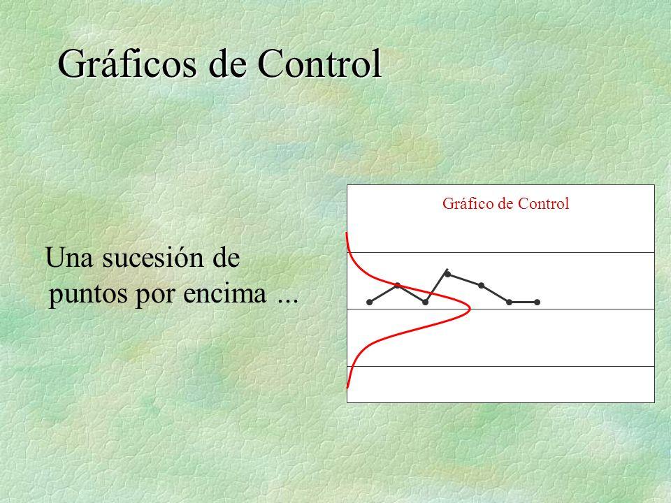 Gráficos de Control Una sucesión de puntos por encima ...