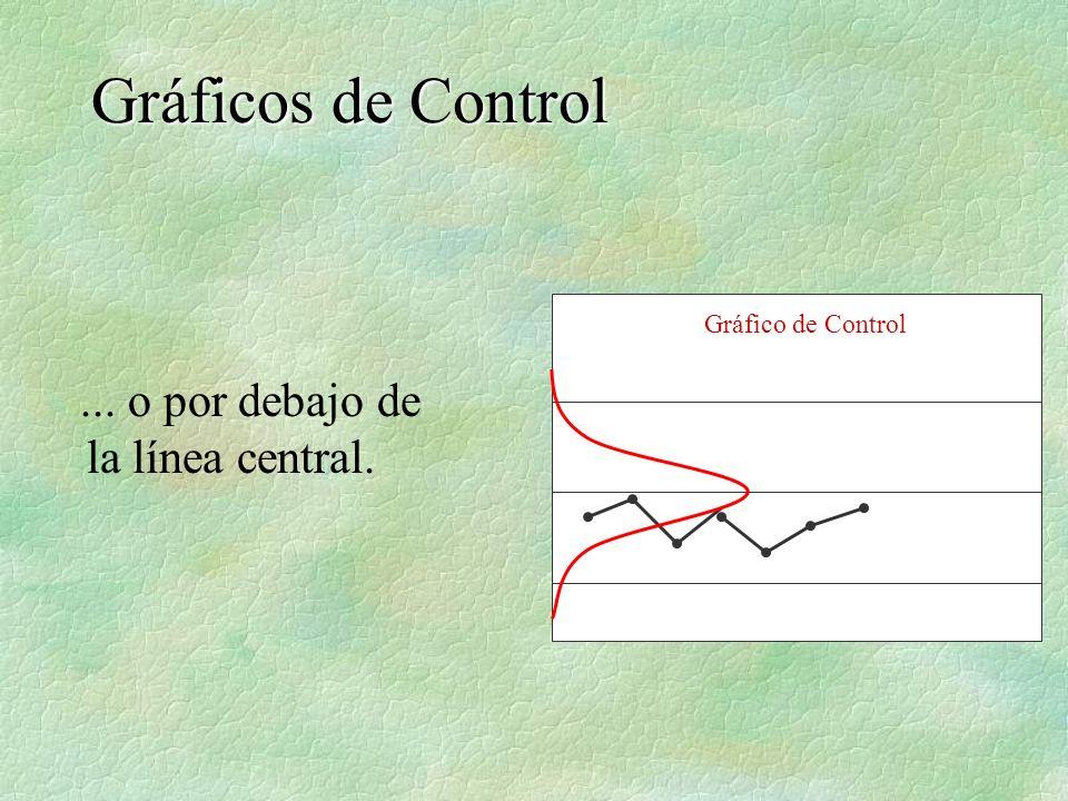 Gráficos de Control ... o por debajo de la línea central.