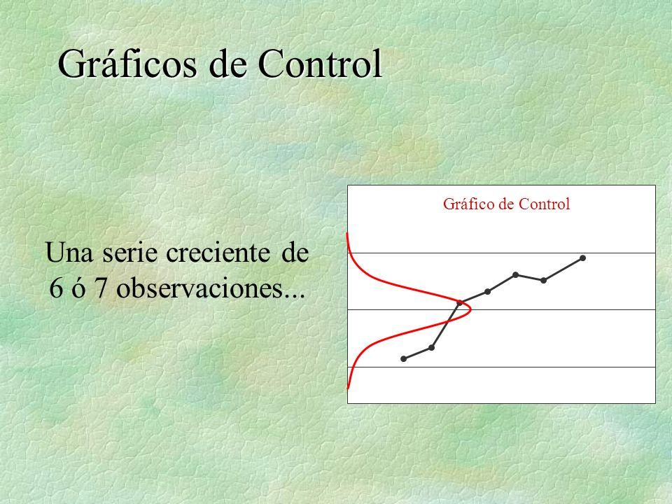 Gráficos de Control Una serie creciente de 6 ó 7 observaciones...