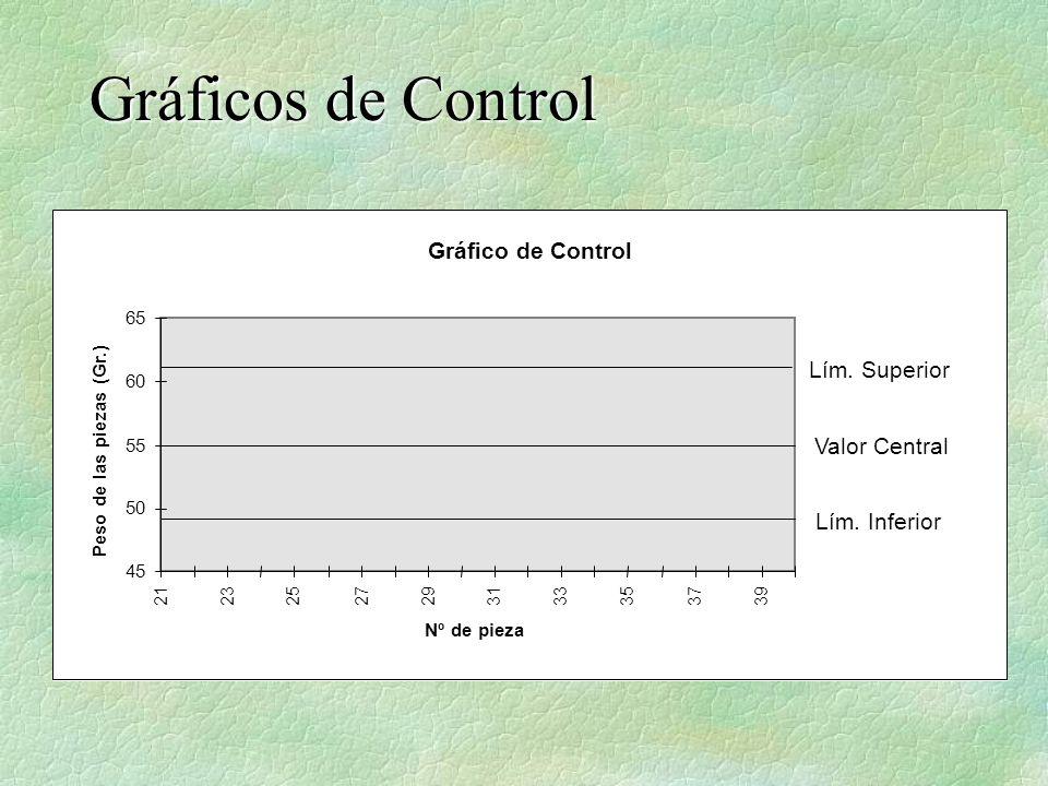 Gráficos de Control Gráfico de Control Lím. Superior Valor Central