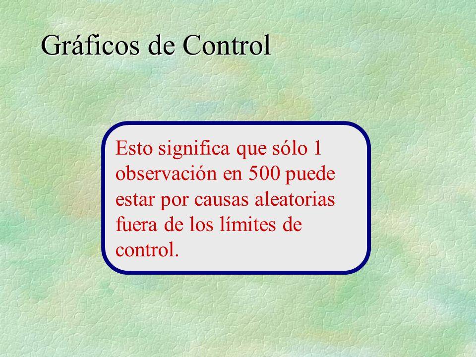 Gráficos de Control Esto significa que sólo 1 observación en 500 puede estar por causas aleatorias fuera de los límites de control.