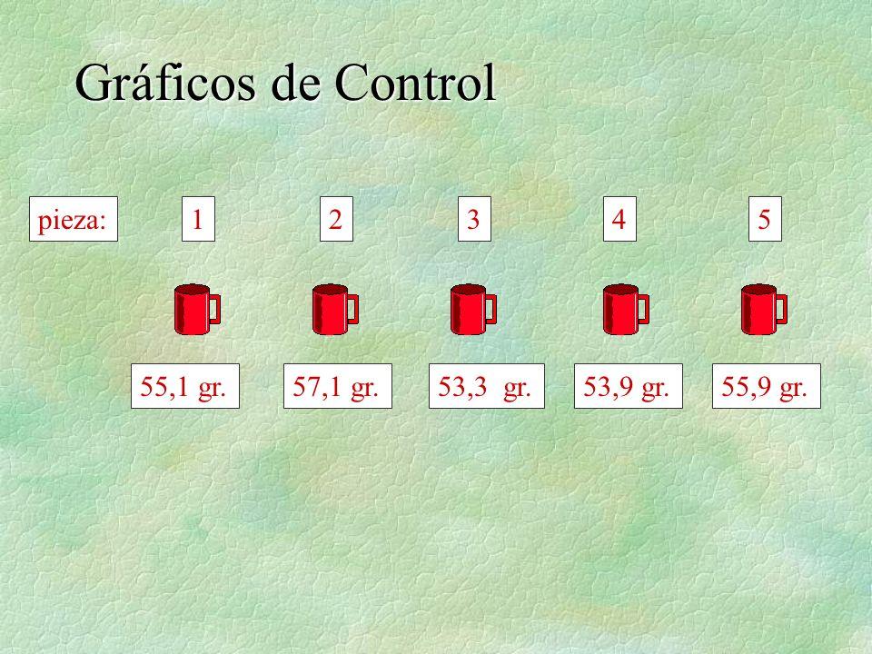 Gráficos de Control pieza: 1 2 3 4 5 55,1 gr. 57,1 gr. 53,3 gr.