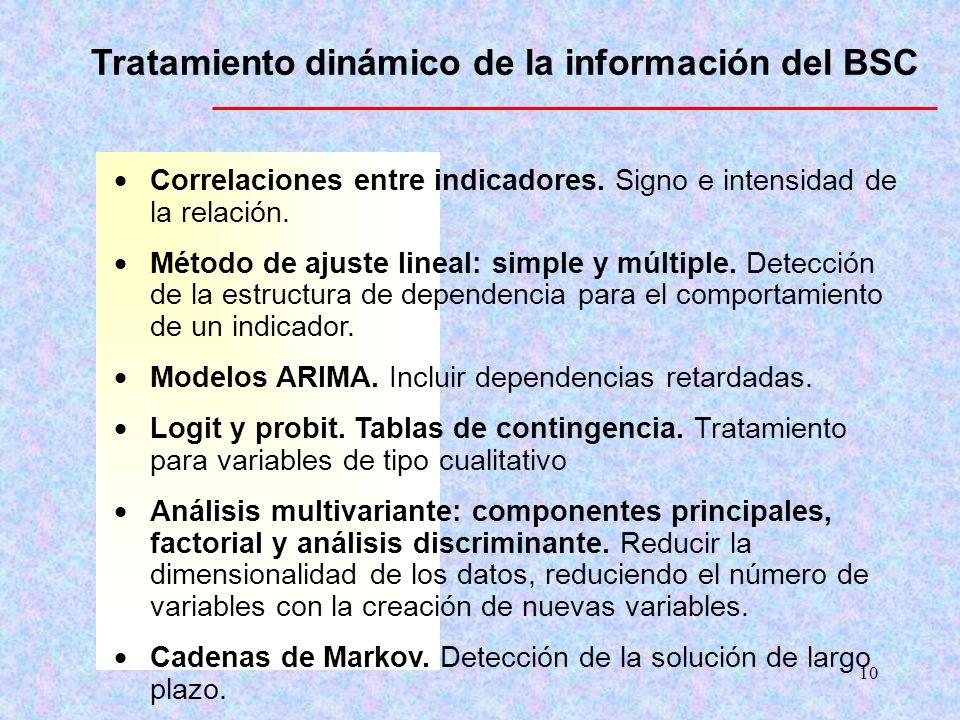 Tratamiento dinámico de la información del BSC