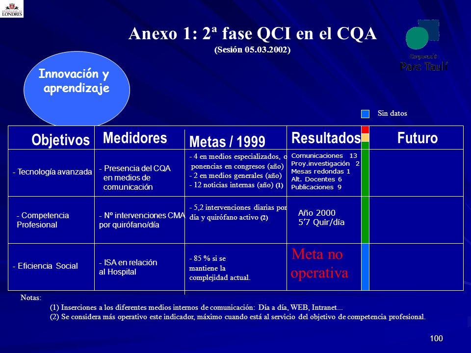 Anexo 1: 2ª fase QCI en el CQA