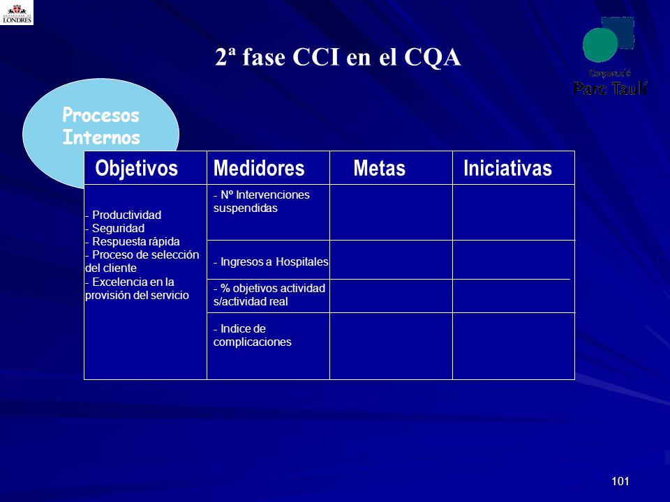 2ª fase CCI en el CQA Objetivos Medidores Metas Iniciativas Procesos