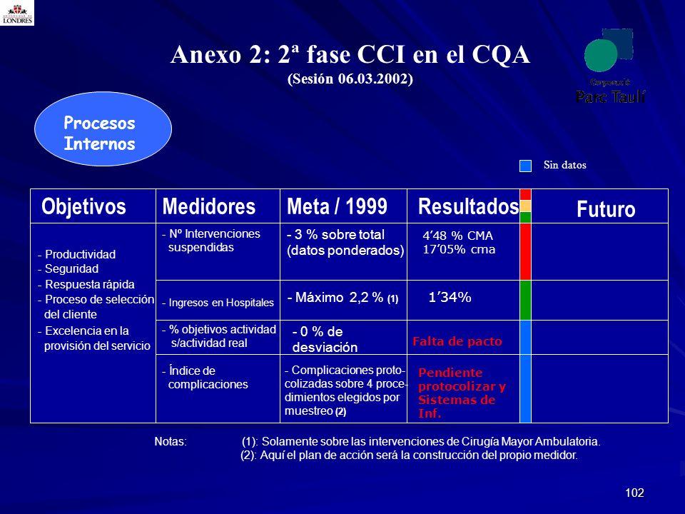 Anexo 2: 2ª fase CCI en el CQA
