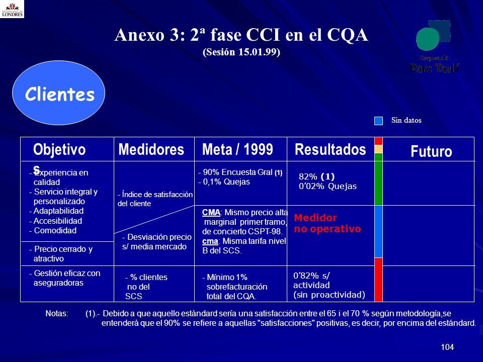 Anexo 3: 2ª fase CCI en el CQA