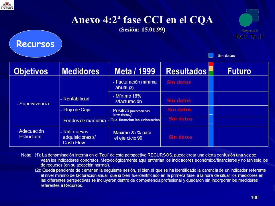 Anexo 4:2ª fase CCI en el CQA