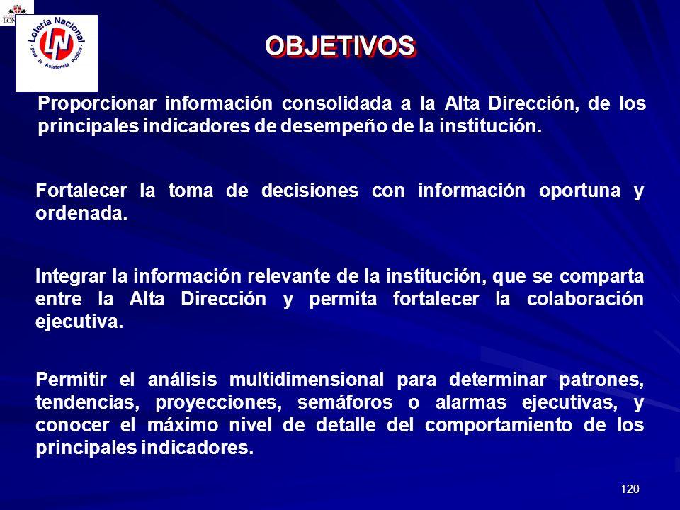 OBJETIVOS Proporcionar información consolidada a la Alta Dirección, de los principales indicadores de desempeño de la institución.