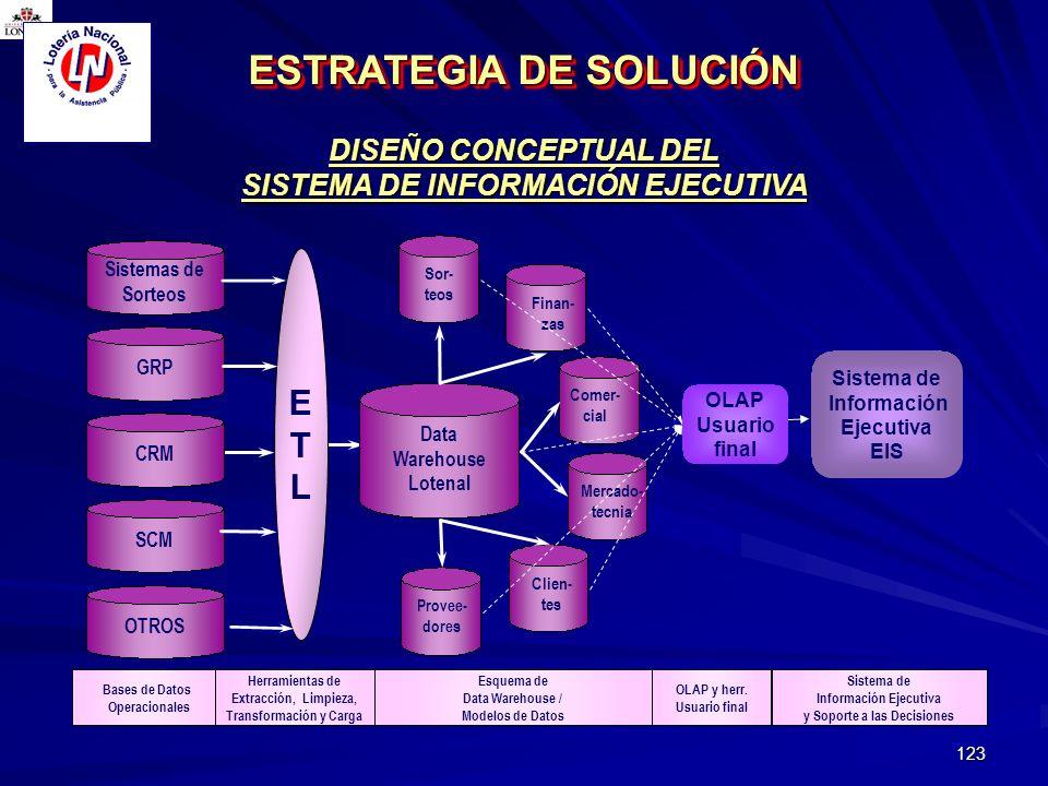 ESTRATEGIA DE SOLUCIÓN
