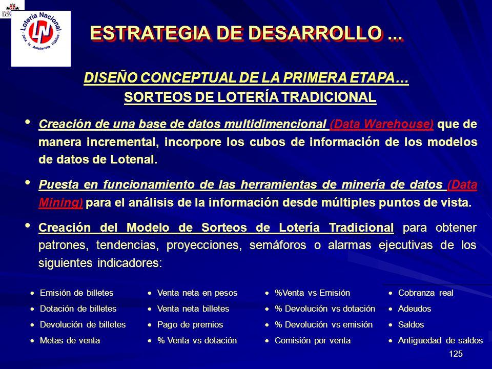 ESTRATEGIA DE DESARROLLO ...