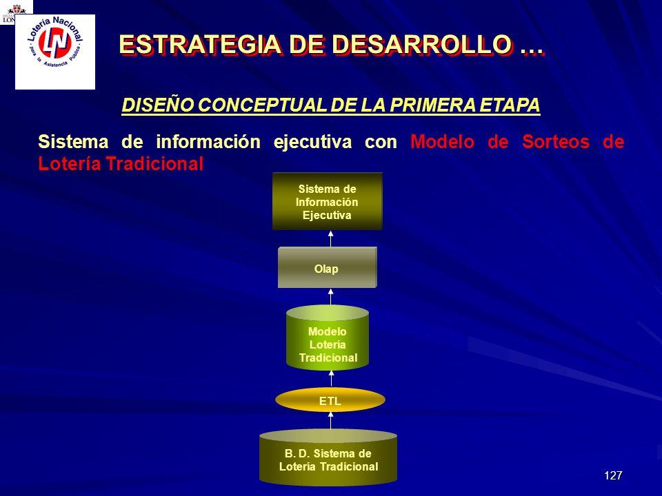 ESTRATEGIA DE DESARROLLO …