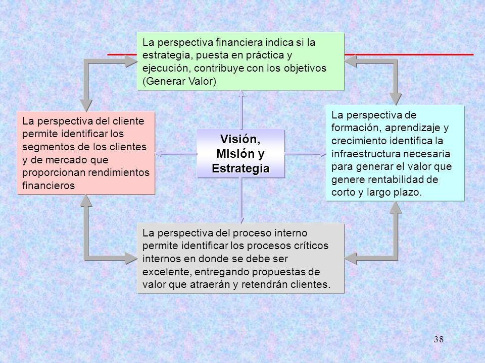 Visión, Misión y Estrategia