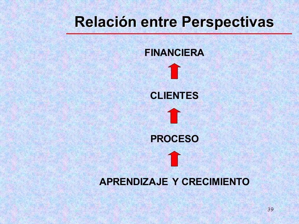 Relación entre Perspectivas