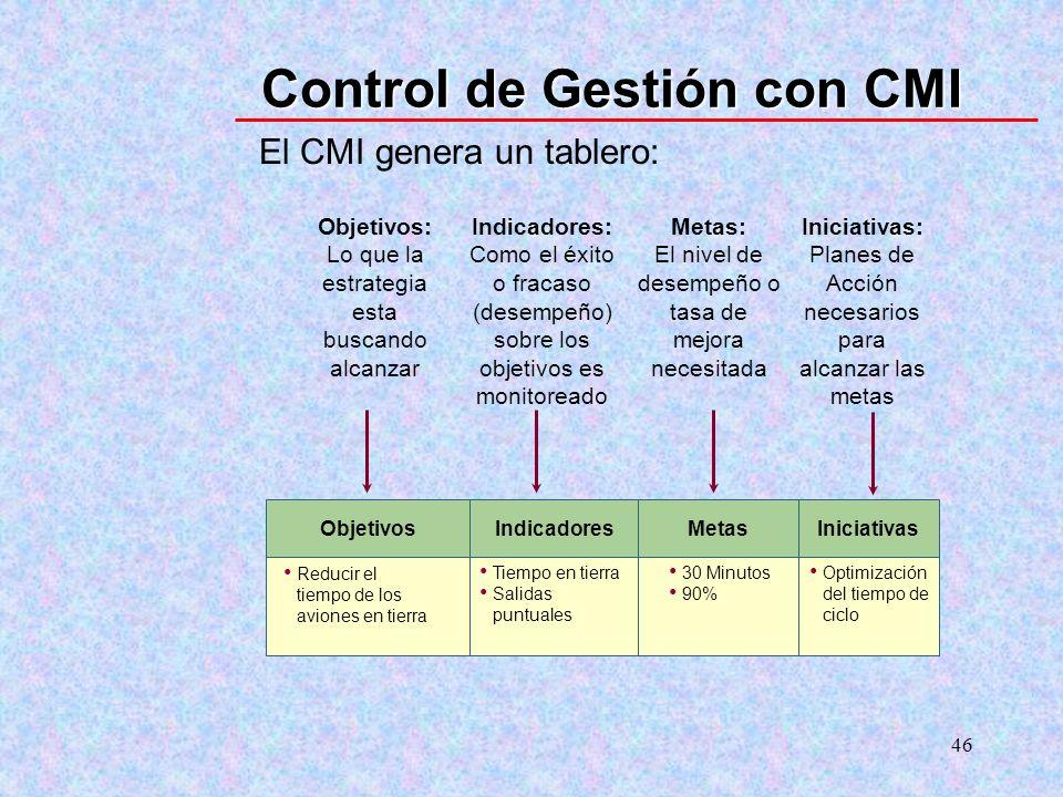 Control de Gestión con CMI