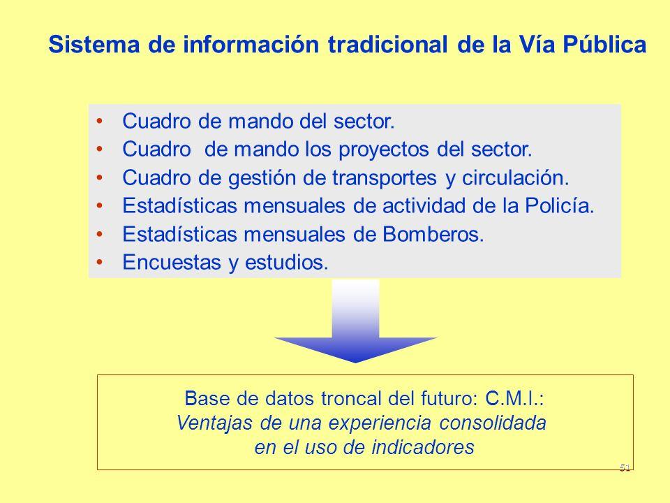 Sistema de información tradicional de la Vía Pública