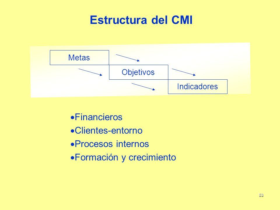 Estructura del CMI Financieros Clientes-entorno Procesos internos